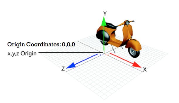 3D cardinal axes