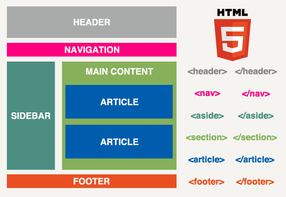 HTML5_website_structure