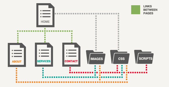 the structure of a website An organizational structure defines the types of relationships between pieces of content successful structures allow users to predict where they may find information.