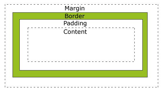 CSS box-model