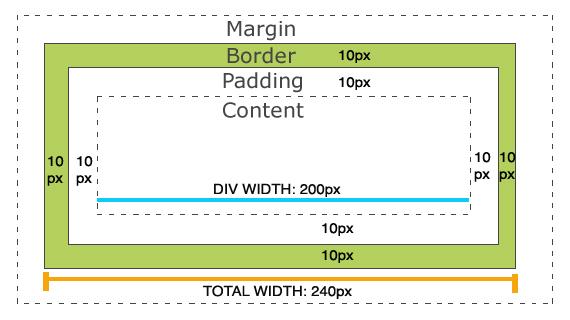 css box-model width & height
