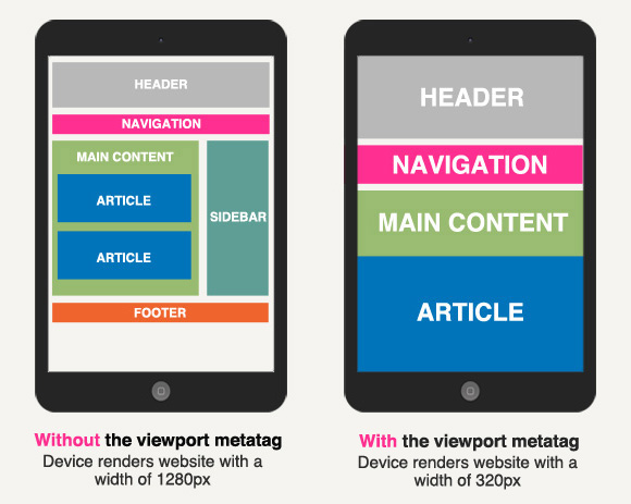 responsive design viewport metatag